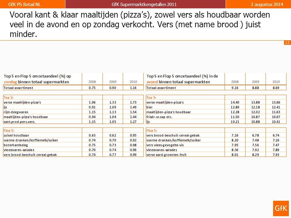 13 GfK PS Retail NLGfK Supermarktkengetallen 20113 augustus 2014 Vooral kant & klaar maaltijden (pizza's), zowel vers als houdbaar worden veel in de a