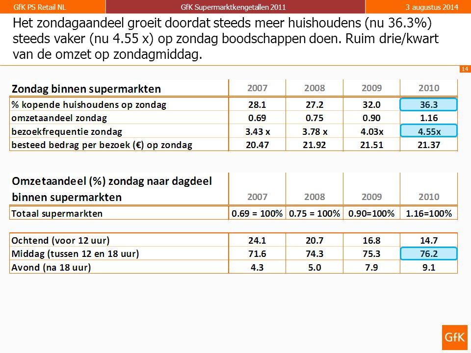 14 GfK PS Retail NLGfK Supermarktkengetallen 20113 augustus 2014 Het zondagaandeel groeit doordat steeds meer huishoudens (nu 36.3%) steeds vaker (nu