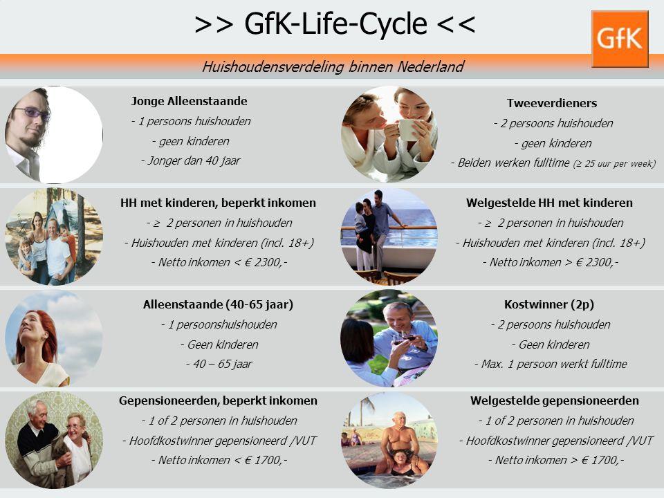 15 GfK PS Retail NLGfK Supermarktkengetallen 20113 augustus 2014 Tweeverdieners - 2 persoons huishouden - geen kinderen - Beiden werken fulltime (  2