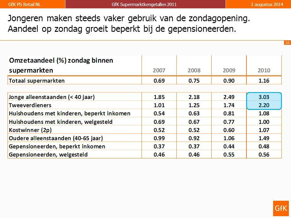 16 GfK PS Retail NLGfK Supermarktkengetallen 20113 augustus 2014 Jongeren maken steeds vaker gebruik van de zondagopening. Aandeel op zondag groeit be