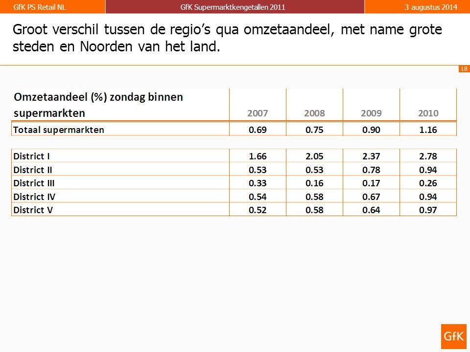 18 GfK PS Retail NLGfK Supermarktkengetallen 20113 augustus 2014 Groot verschil tussen de regio's qua omzetaandeel, met name grote steden en Noorden v