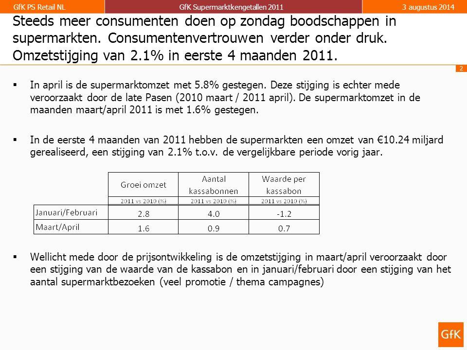 2 GfK PS Retail NLGfK Supermarktkengetallen 20113 augustus 2014 Steeds meer consumenten doen op zondag boodschappen in supermarkten. Consumentenvertro