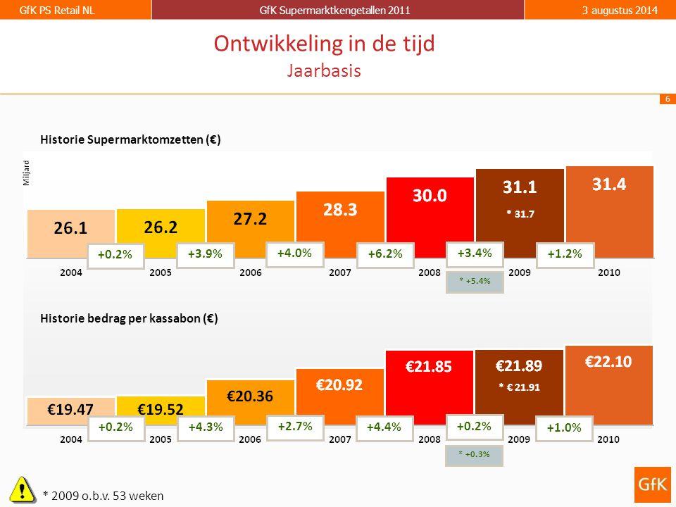 6 GfK PS Retail NLGfK Supermarktkengetallen 20113 augustus 2014 Historie Supermarktomzetten (€) Historie bedrag per kassabon (€) +0.2% +3.9% +4.0% +6.2% +0.2%+4.3% +2.7% +4.4% Ontwikkeling in de tijd Jaarbasis +3.4% +0.2% * 2009 o.b.v.