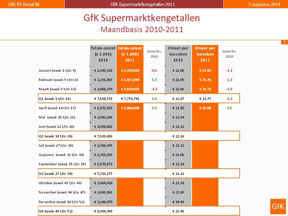 7 GfK PS Retail NLGfK Supermarktkengetallen 20113 augustus 2014 GfK Supermarktkengetallen Maandbasis 2010-2011