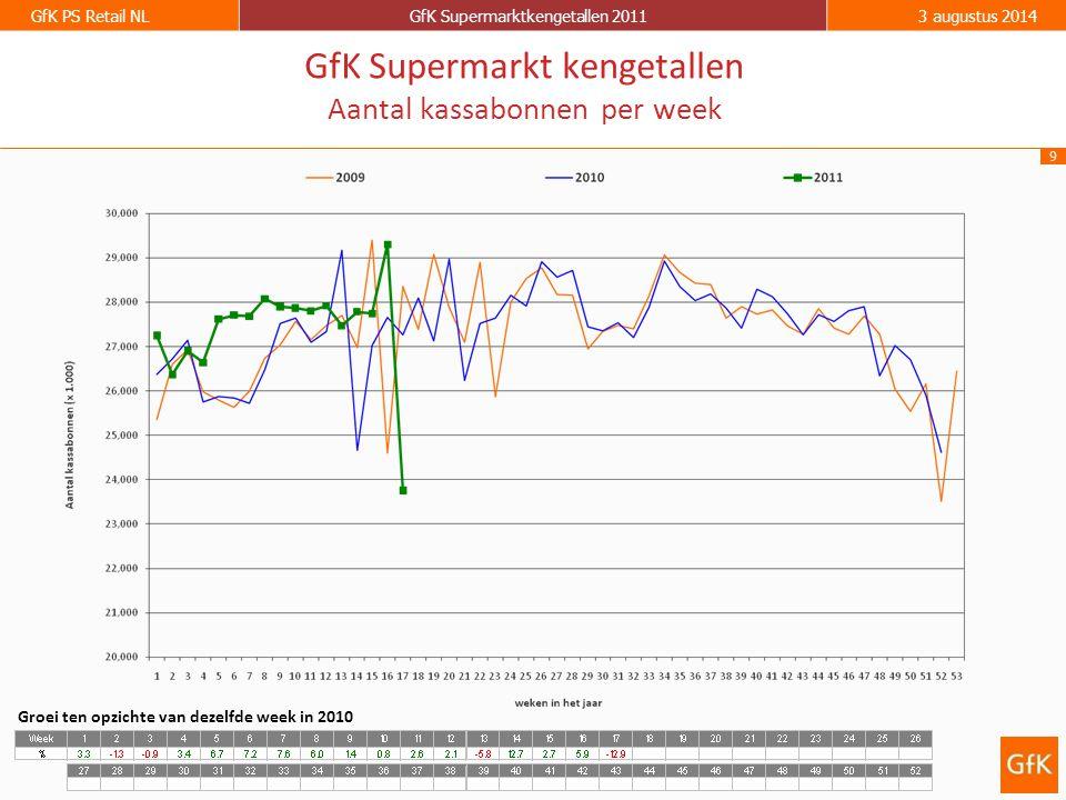 9 GfK PS Retail NLGfK Supermarktkengetallen 20113 augustus 2014 GfK Supermarkt kengetallen Aantal kassabonnen per week Groei ten opzichte van dezelfde