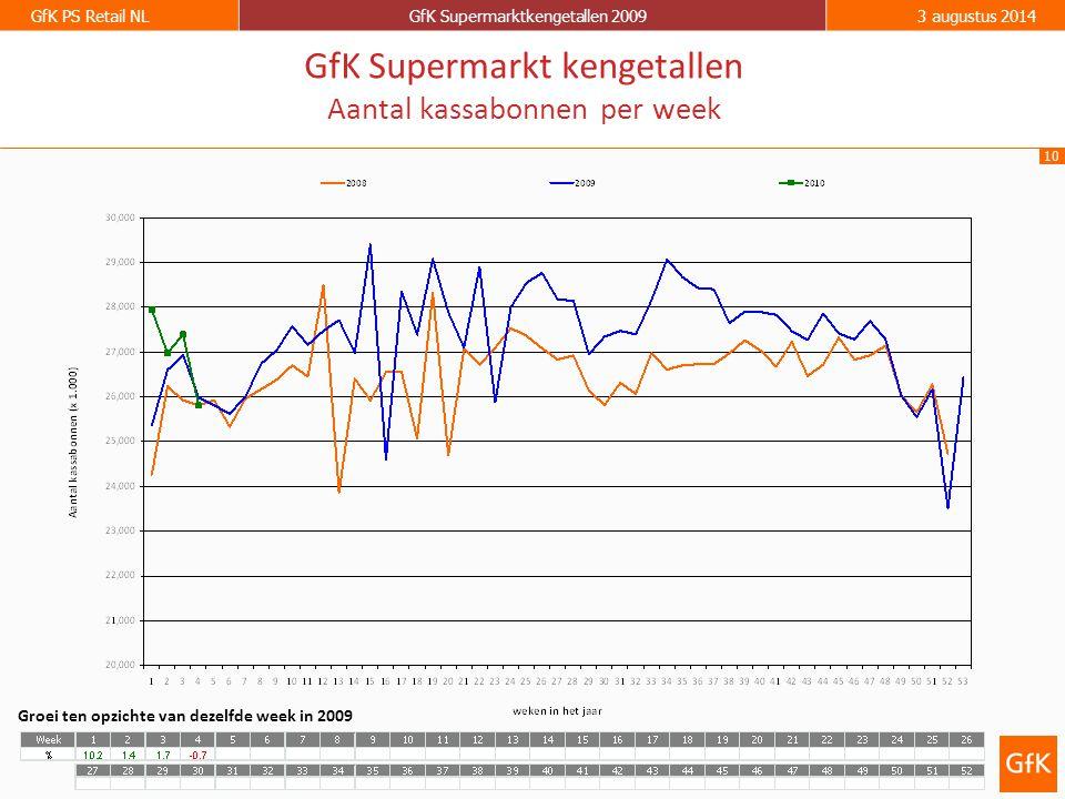10 GfK PS Retail NLGfK Supermarktkengetallen 20093 augustus 2014 GfK Supermarkt kengetallen Aantal kassabonnen per week Groei ten opzichte van dezelfde week in 2009