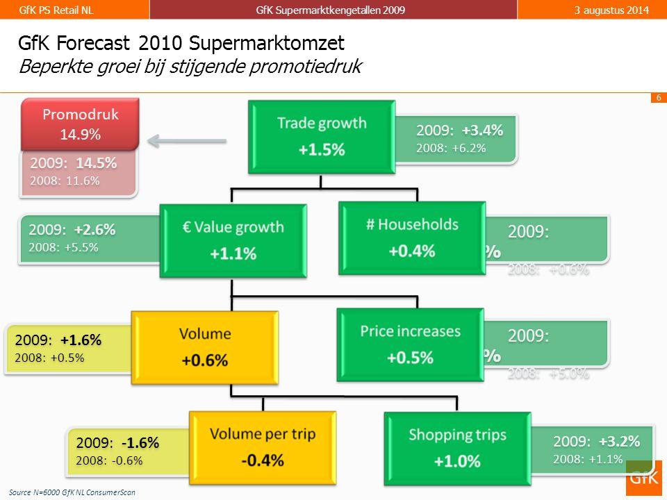 7 GfK PS Retail NLGfK Supermarktkengetallen 20093 augustus 2014 Reguliere omzet in 2009 gelijk aan 2008.Toegenomen reclamedruk zorgt voor forse groei van omzet uit aanbiedingen in 2009.