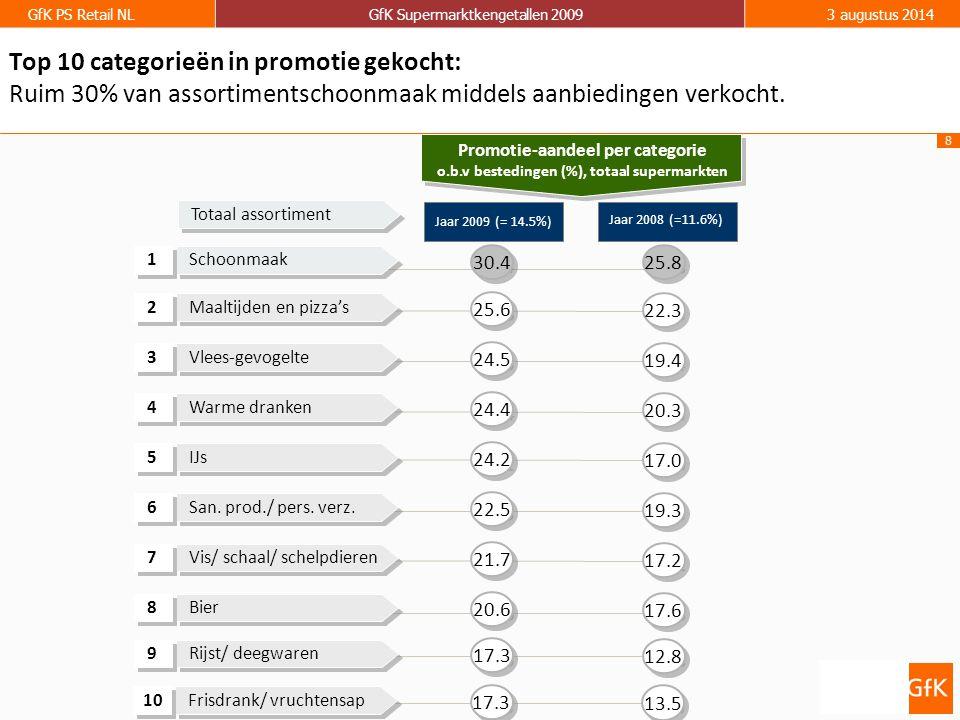 9 GfK PS Retail NLGfK Supermarktkengetallen 20093 augustus 2014 GfK Supermarktkengetallen Omzet per week (totaal assortiment) Groei ten opzichte van dezelfde week in 2009