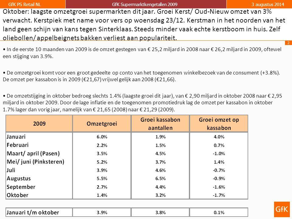 2 GfK PS Retail NLGfK Supermarktkengetallen 20093 augustus 2014 In de eerste 10 maanden van 2009 is de omzet gestegen van € 25,2 miljard in 2008 naar € 26,2 miljard in 2009, oftewel een stijging van 3.9%.
