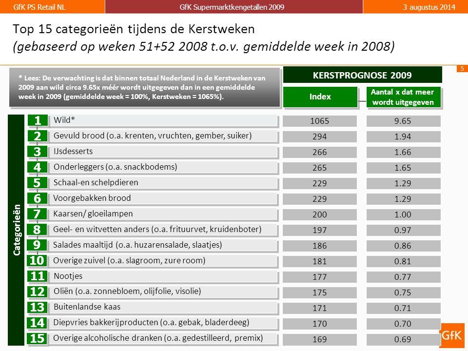 5 GfK PS Retail NLGfK Supermarktkengetallen 20093 augustus 2014 9.65 1.66 1.94 1065 266 294 KERSTPROGNOSE 2009 1.65265 Wild* IJsdesserts Gevuld brood (o.a.