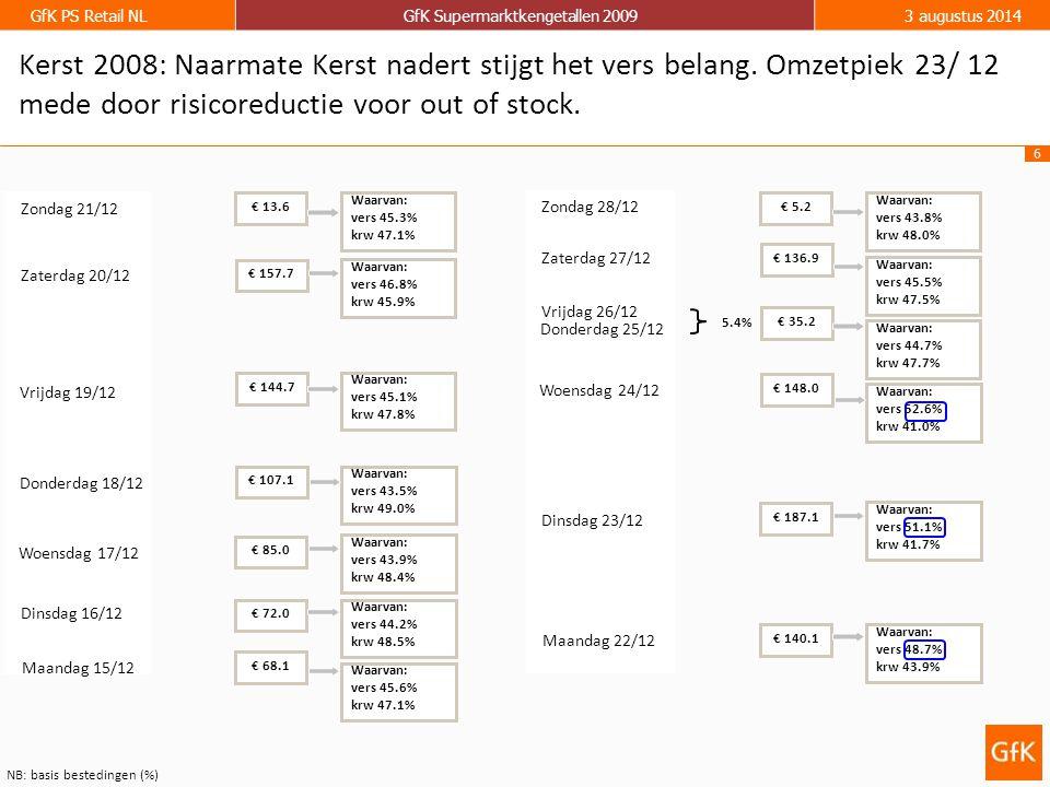 6 GfK PS Retail NLGfK Supermarktkengetallen 20093 augustus 2014 NB: basis bestedingen (%) Kerst 2008: Naarmate Kerst nadert stijgt het vers belang.