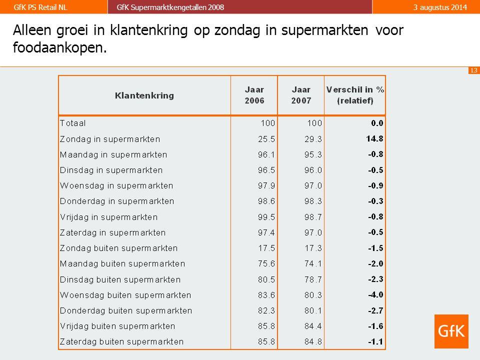 13 GfK PS Retail NLGfK Supermarktkengetallen 20083 augustus 2014 Alleen groei in klantenkring op zondag in supermarkten voor foodaankopen.
