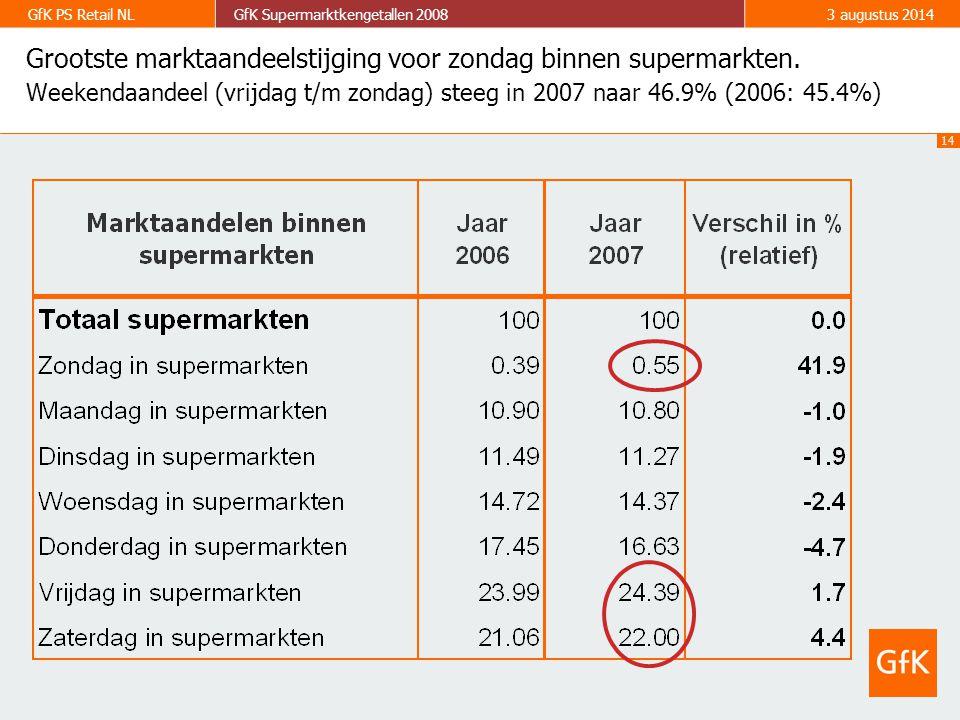 14 GfK PS Retail NLGfK Supermarktkengetallen 20083 augustus 2014 Grootste marktaandeelstijging voor zondag binnen supermarkten. Weekendaandeel (vrijda