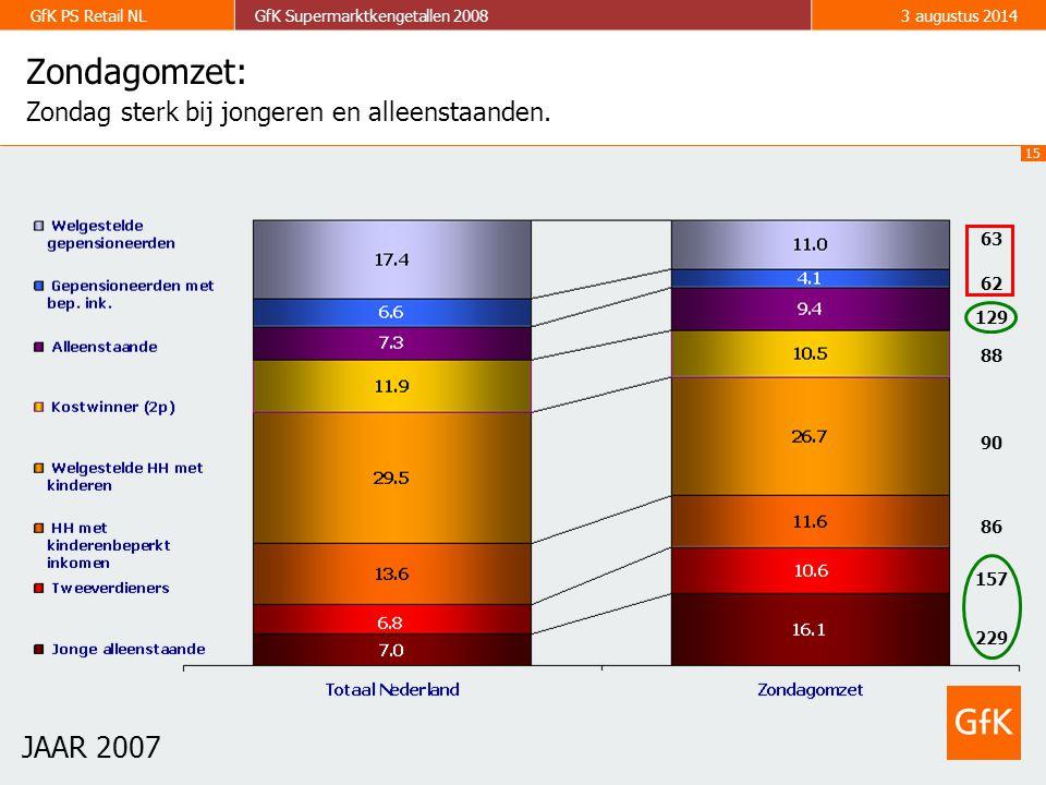 15 GfK PS Retail NLGfK Supermarktkengetallen 20083 augustus 2014 Zondagomzet: Zondag sterk bij jongeren en alleenstaanden.