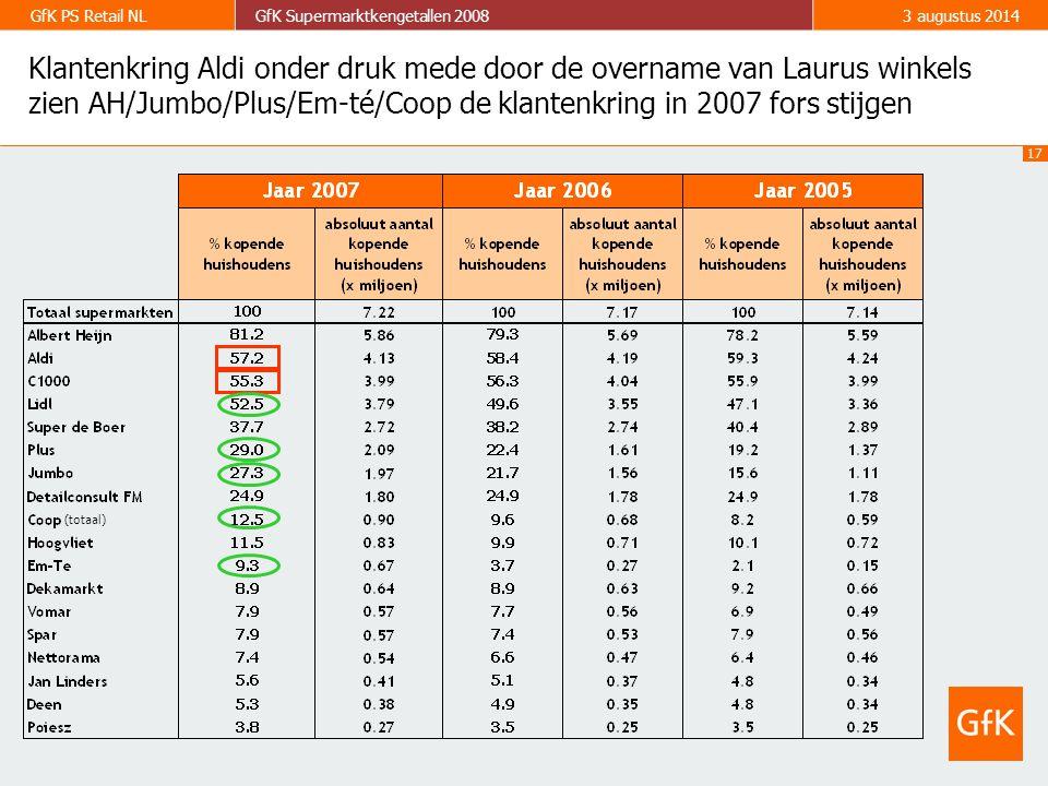 17 GfK PS Retail NLGfK Supermarktkengetallen 20083 augustus 2014 Klantenkring Aldi onder druk mede door de overname van Laurus winkels zien AH/Jumbo/Plus/Em-té/Coop de klantenkring in 2007 fors stijgen (totaal)