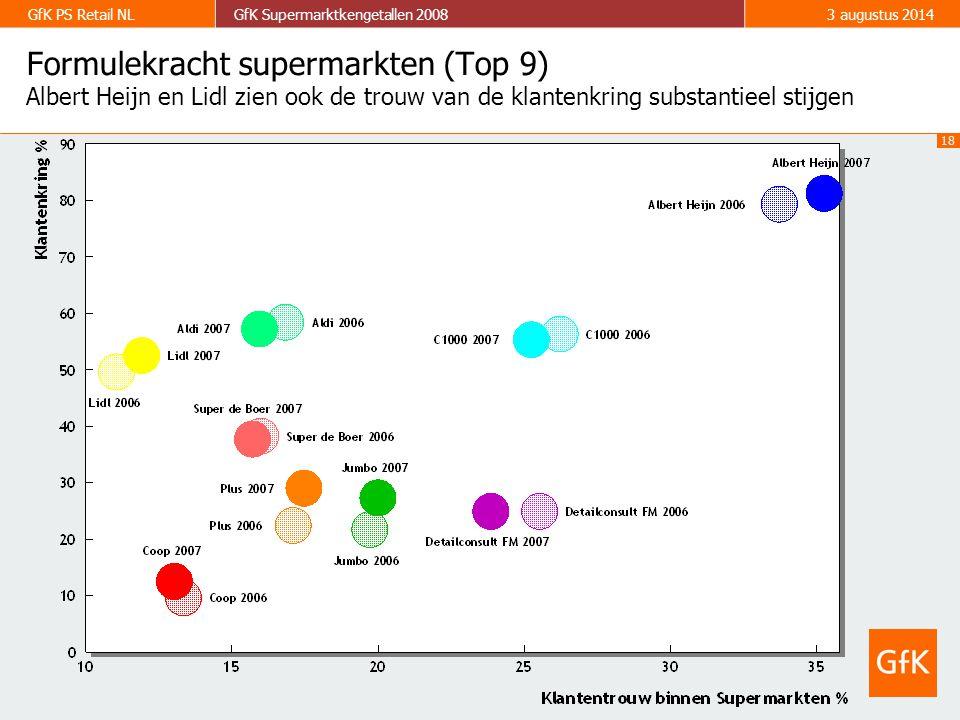 18 GfK PS Retail NLGfK Supermarktkengetallen 20083 augustus 2014 Formulekracht supermarkten (Top 9) Albert Heijn en Lidl zien ook de trouw van de klantenkring substantieel stijgen