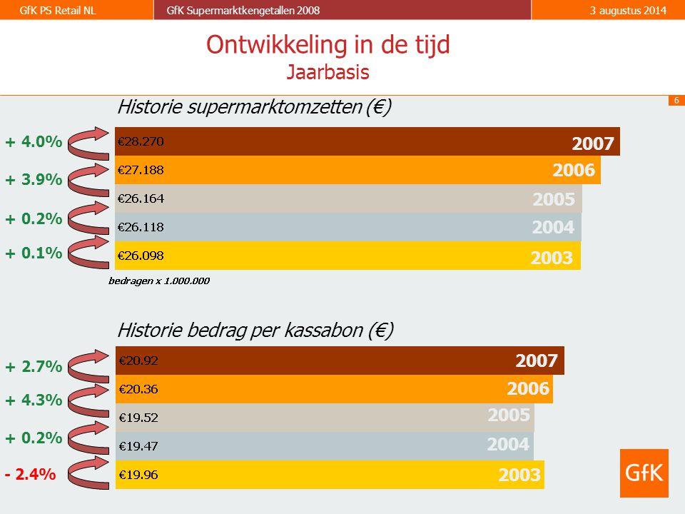 6 GfK PS Retail NLGfK Supermarktkengetallen 20083 augustus 2014 2003 2004 2005 2006 2003 2004 2005 2006 - 2.4% + 0.2% + 4.3% + 0.1% + 0.2% + 3.9% Historie supermarktomzetten (€) Historie bedrag per kassabon (€) Ontwikkeling in de tijd Jaarbasis 2007 + 4.0% 2007 + 2.7%