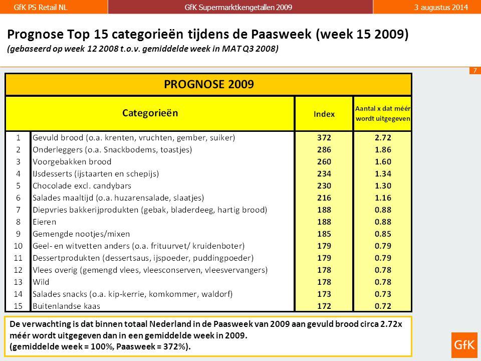 7 GfK PS Retail NLGfK Supermarktkengetallen 20093 augustus 2014 Prognose Top 15 categorieën tijdens de Paasweek (week 15 2009) (gebaseerd op week 12 2008 t.o.v.