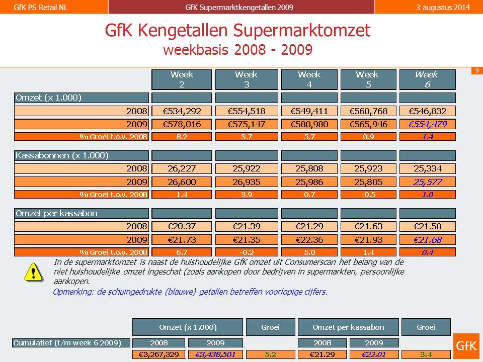 9 GfK PS Retail NLGfK Supermarktkengetallen 20093 augustus 2014 GfK Kengetallen Supermarktomzet weekbasis 2008 - 2009 Opmerking: de schuingedrukte (blauwe) getallen betreffen voorlopige cijfers.