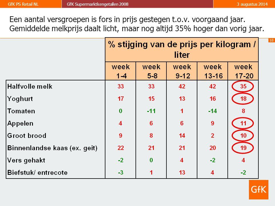 10 GfK PS Retail NLGfK Supermarktkengetallen 20083 augustus 2014 Een aantal versgroepen is fors in prijs gestegen t.o.v.