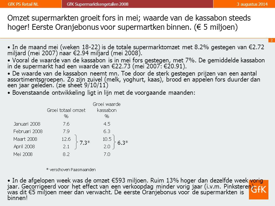 2 GfK PS Retail NLGfK Supermarktkengetallen 20083 augustus 2014 Omzet supermarkten groeit fors in mei; waarde van de kassabon steeds hoger.