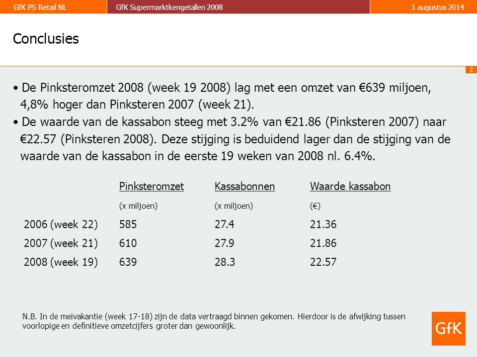 2 GfK PS Retail NLGfK Supermarktkengetallen 20083 augustus 2014 Conclusies De Pinksteromzet 2008 (week 19 2008) lag met een omzet van €639 miljoen, 4,8% hoger dan Pinksteren 2007 (week 21).