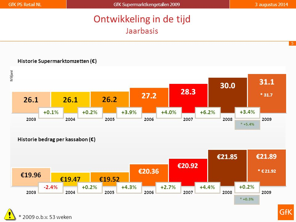 5 GfK PS Retail NLGfK Supermarktkengetallen 20093 augustus 2014 Historie Supermarktomzetten (€) Historie bedrag per kassabon (€) +0.1%+0.2%+3.9%+4.0%+6.2% -2.4%+0.2%+4.3%+2.7%+4.4% Ontwikkeling in de tijd Jaarbasis +3.4% +0.2% * 2009 o.b.v.