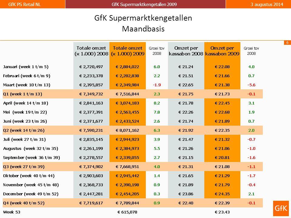 6 GfK PS Retail NLGfK Supermarktkengetallen 20093 augustus 2014 GfK Supermarktkengetallen Maandbasis