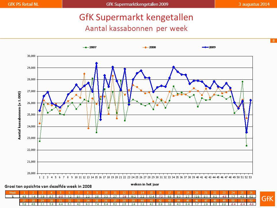 8 GfK PS Retail NLGfK Supermarktkengetallen 20093 augustus 2014 GfK Supermarkt kengetallen Aantal kassabonnen per week Groei ten opzichte van dezelfde week in 2008