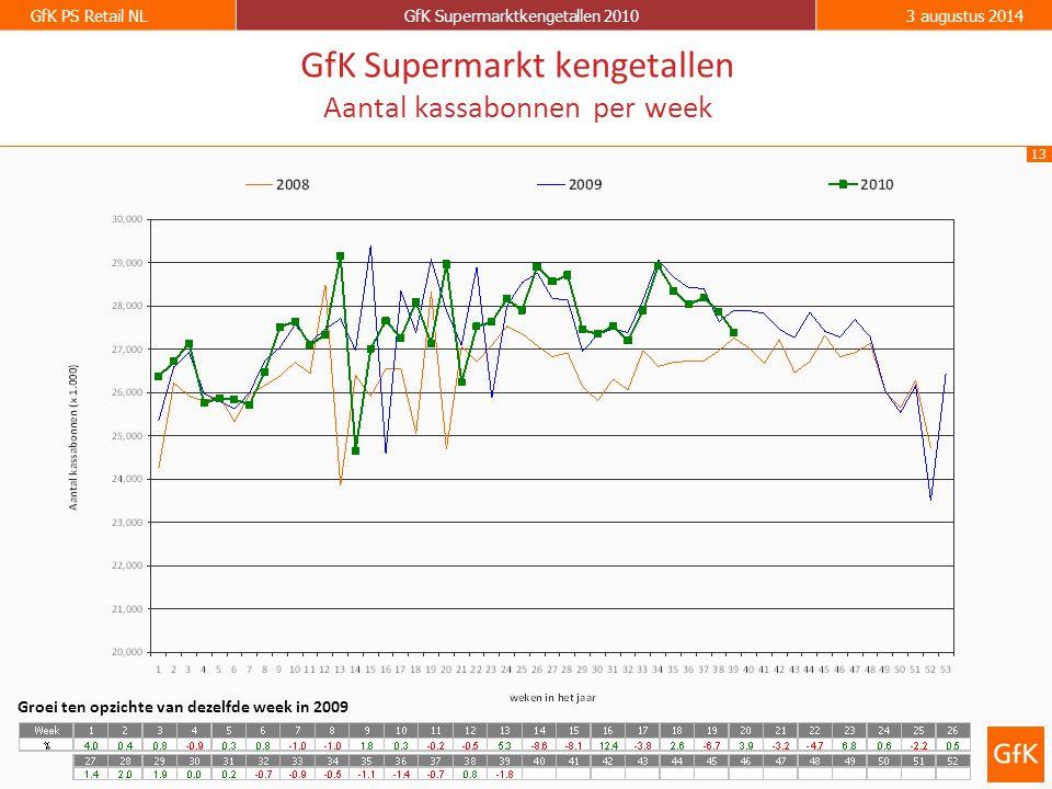 13 GfK PS Retail NLGfK Supermarktkengetallen 20103 augustus 2014 GfK Supermarkt kengetallen Aantal kassabonnen per week Groei ten opzichte van dezelfde week in 2009
