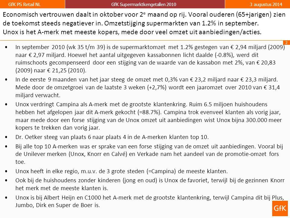 2 GfK PS Retail NLGfK Supermarktkengetallen 20103 augustus 2014 Economisch vertrouwen daalt in oktober voor 2 e maand op rij. Vooral ouderen (65+jarig