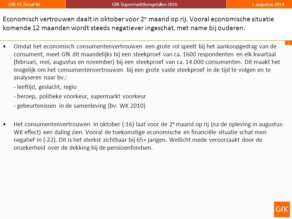 3 GfK PS Retail NLGfK Supermarktkengetallen 20103 augustus 2014 Economisch vertrouwen daalt in oktober voor 2 e maand op rij. Vooral economische situa