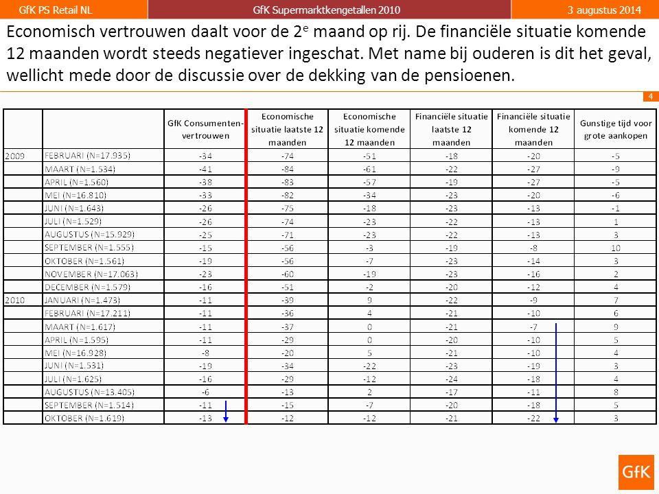 4 GfK PS Retail NLGfK Supermarktkengetallen 20103 augustus 2014 Economisch vertrouwen daalt voor de 2 e maand op rij.