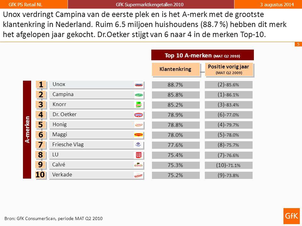 5 GfK PS Retail NLGfK Supermarktkengetallen 20103 augustus 2014 88.7% 85.2% 85.8% (2)- 85.6% (3)- 83.4% (1)- 86.1% Top 10 A-merken (MAT Q2 2010) 78.9% (6)- 77.0% Unox Knorr Campina Klantenkring Positie vorig jaar (MAT Q2 2009) Positie vorig jaar (MAT Q2 2009) Dr.