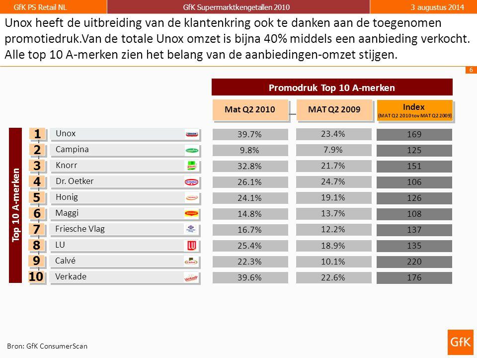 6 GfK PS Retail NLGfK Supermarktkengetallen 20103 augustus 2014 39.7% 32.8% 9.8% 23.4% 21.7% 7.9% Promodruk Top 10 A-merken 26.1% 24.7% Unox Knorr Campina Mat Q2 2010 MAT Q2 2009 Dr.