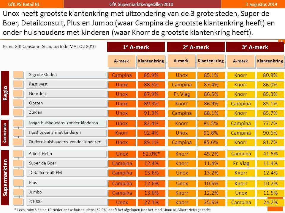 8 GfK PS Retail NLGfK Supermarktkengetallen 20103 augustus 2014 1 e A-merk 3 grote steden Noorden Rest west Oosten Regio Zuiden Bron: GfK ConsumerScan, periode MAT Q2 2010 85.9% 87.9% 88.6% 89.3% Klantenkring 91.3% Jonge huishoudens zonder kinderen Oudere huishoudens zonder kinderen Huishoudens met kinderen Gezinscyclus Campina Unox A-merk Unox 2 e A-merk 85.1% 86.5% 87.4% 86.9% Klantenkring 88.1% Unox Fr.