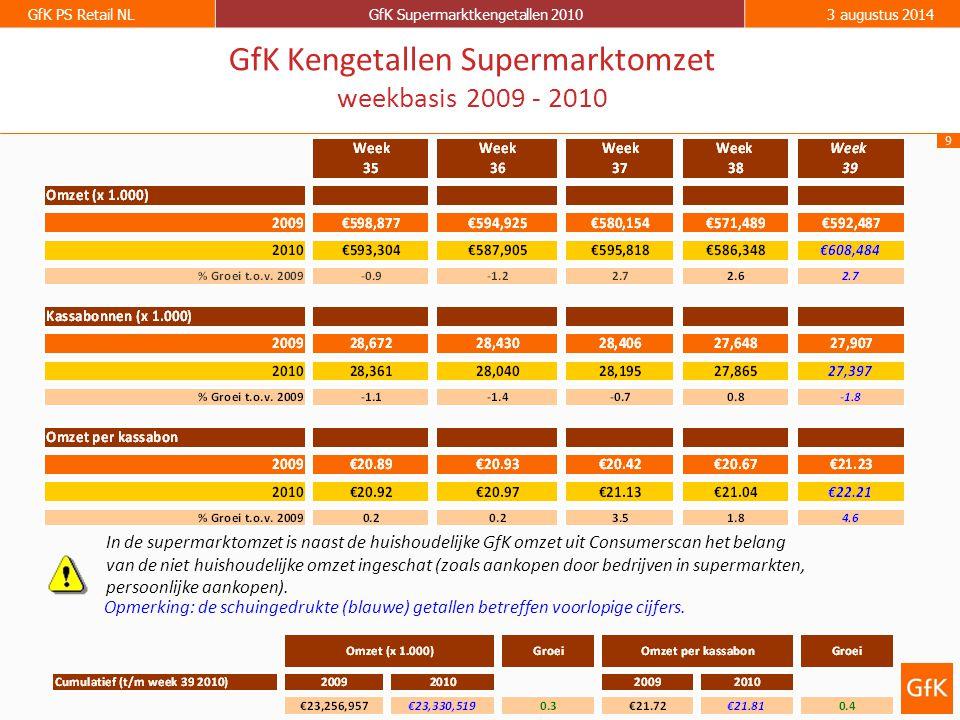 9 GfK PS Retail NLGfK Supermarktkengetallen 20103 augustus 2014 GfK Kengetallen Supermarktomzet weekbasis 2009 - 2010 Opmerking: de schuingedrukte (bl
