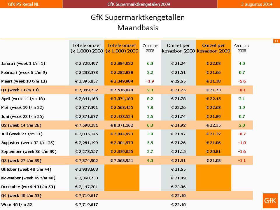11 GfK PS Retail NLGfK Supermarktkengetallen 20093 augustus 2014 GfK Supermarktkengetallen Maandbasis