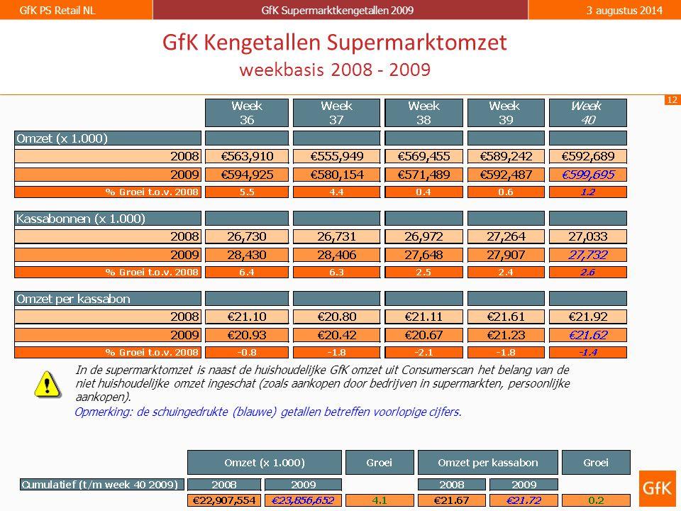 12 GfK PS Retail NLGfK Supermarktkengetallen 20093 augustus 2014 GfK Kengetallen Supermarktomzet weekbasis 2008 - 2009 Opmerking: de schuingedrukte (blauwe) getallen betreffen voorlopige cijfers.