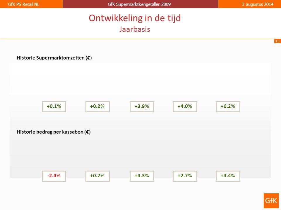 13 GfK PS Retail NLGfK Supermarktkengetallen 20093 augustus 2014 Historie Supermarktomzetten (€) Historie bedrag per kassabon (€) +0.1%+0.2%+3.9%+4.0%