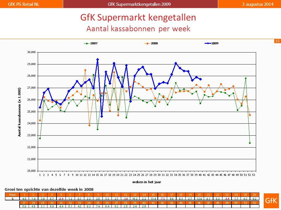 15 GfK PS Retail NLGfK Supermarktkengetallen 20093 augustus 2014 GfK Supermarkt kengetallen Aantal kassabonnen per week Groei ten opzichte van dezelfd