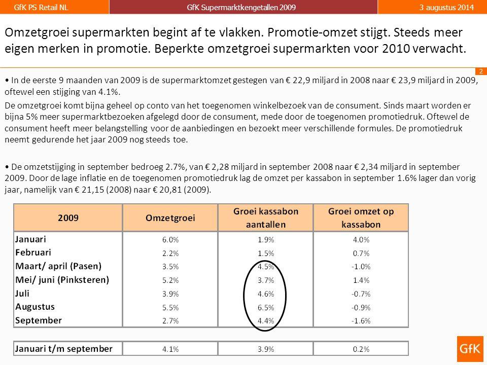2 GfK PS Retail NLGfK Supermarktkengetallen 20093 augustus 2014 In de eerste 9 maanden van 2009 is de supermarktomzet gestegen van € 22,9 miljard in 2