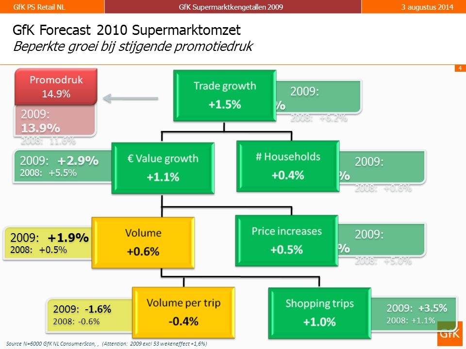 4 GfK PS Retail NLGfK Supermarktkengetallen 20093 augustus 2014 2009: +0.6% 2008: +0.6% 2009: +0.6% 2008: +0.6% 2009: +3.5% 2008: +6.2% 2009: +3.5% 2008: +6.2% 2009: +2.9% 2008: +5.5% 2009: +2.9% 2008: +5.5% 2009: +1.0% 2008: +5.0% 2009: +1.0% 2008: +5.0% 2009: +1.9% 2008: +0.5% 2009: +1.9% 2008: +0.5% 2009: -1.6% 2008: -0.6% 2009: -1.6% 2008: -0.6% 2009: +3.5% 2008: +1.1% 2009: +3.5% 2008: +1.1% 2009: 13.9% 2008: 11.6% 2009: 13.9% 2008: 11.6% Promodruk 14.9% Source N=6000 GfK NL ConsumerScan,, (Attention: 2009 excl 53 wekeneffect +1,6%) GfK Forecast 2010 Supermarktomzet Beperkte groei bij stijgende promotiedruk