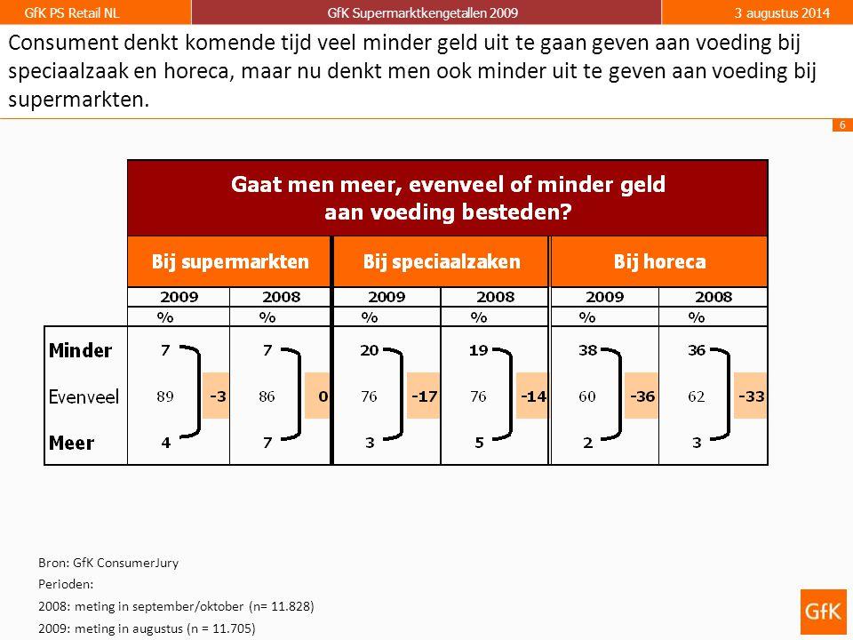 6 GfK PS Retail NLGfK Supermarktkengetallen 20093 augustus 2014 Consument denkt komende tijd veel minder geld uit te gaan geven aan voeding bij speciaalzaak en horeca, maar nu denkt men ook minder uit te geven aan voeding bij supermarkten.