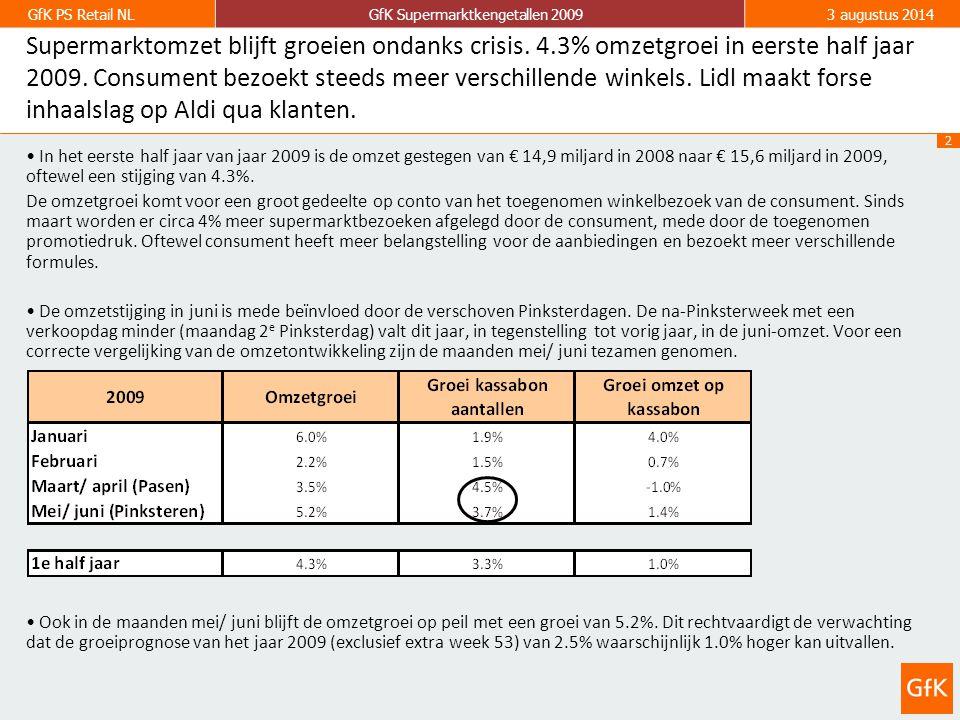 2 GfK PS Retail NLGfK Supermarktkengetallen 20093 augustus 2014 Supermarktomzet blijft groeien ondanks crisis.