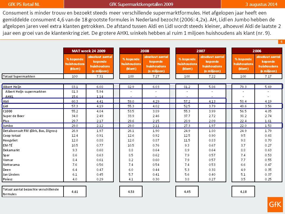 4 GfK PS Retail NLGfK Supermarktkengetallen 20093 augustus 2014 Consument is minder trouw en bezoekt steeds meer verschillende supermarktformules.