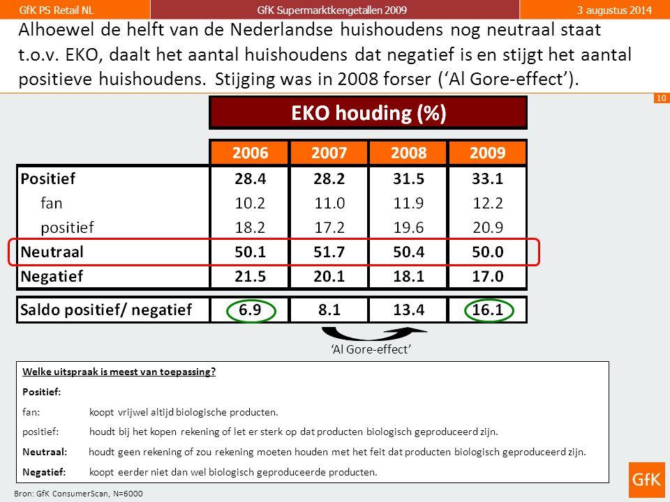 10 GfK PS Retail NLGfK Supermarktkengetallen 20093 augustus 2014 Alhoewel de helft van de Nederlandse huishoudens nog neutraal staat t.o.v. EKO, daalt