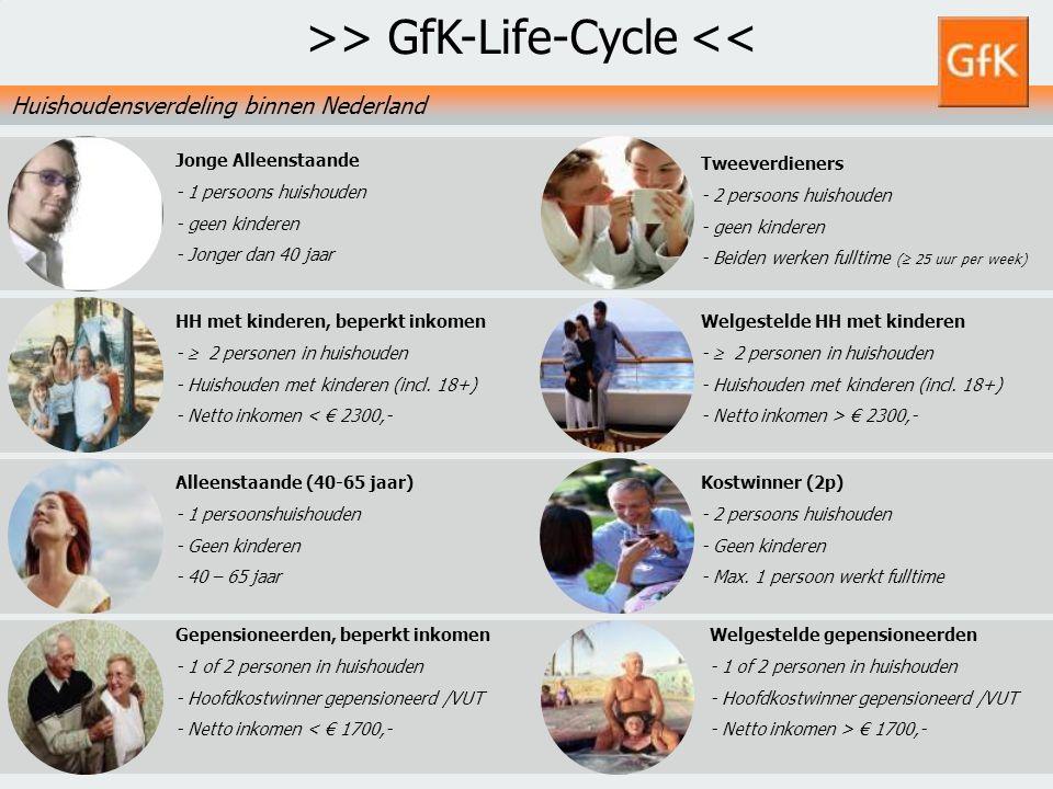 11 GfK PS Retail NLGfK Supermarktkengetallen 20093 augustus 2014 Tweeverdieners - 2 persoons huishouden - geen kinderen - Beiden werken fulltime (  2