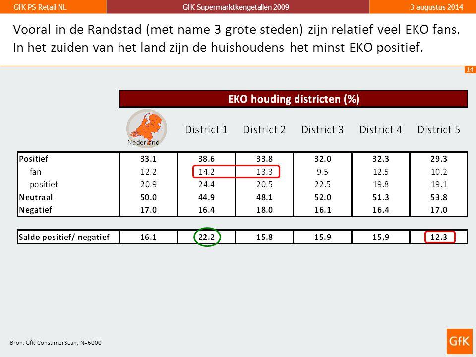 14 GfK PS Retail NLGfK Supermarktkengetallen 20093 augustus 2014 Vooral in de Randstad (met name 3 grote steden) zijn relatief veel EKO fans.