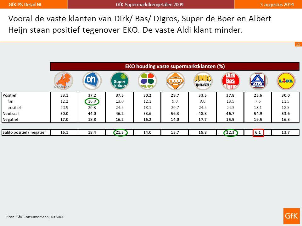 15 GfK PS Retail NLGfK Supermarktkengetallen 20093 augustus 2014 Vooral de vaste klanten van Dirk/ Bas/ Digros, Super de Boer en Albert Heijn staan po